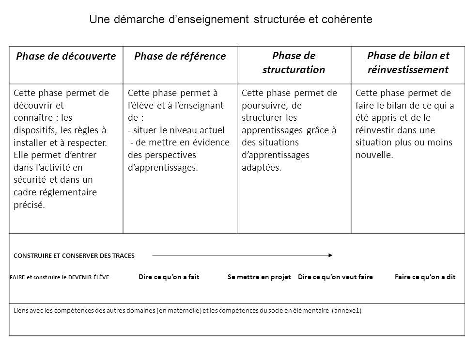 Phase de découvertePhase de référencePhase de structuration Phase de bilan et réinvestissement Cette phase permet de découvrir et connaître : les disp