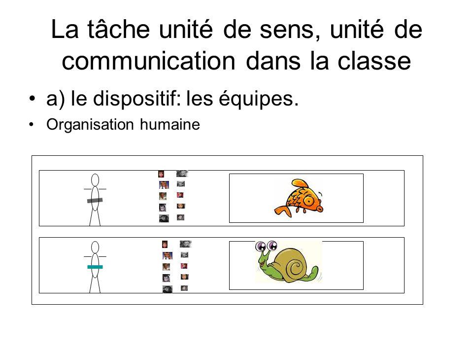 La tâche unité de sens, unité de communication dans la classe a) le dispositif: les équipes. Organisation humaine