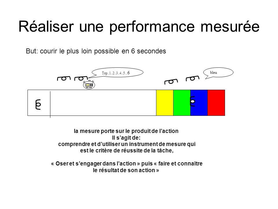 Réaliser une performance mesurée Top..1..2..3..4.. 5..6 bleu But: courir le plus loin possible en 6 secondes la mesure porte sur le produit de laction