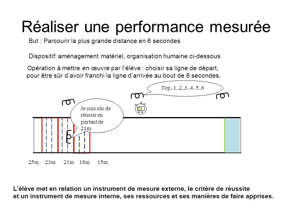 Réaliser une performance mesurée 25m 23m 21m 18m 15m Top..1..2..3..4..5..6 Je suis sûr de réussir en partant de 21m Opération à mettre en œuvre par lé