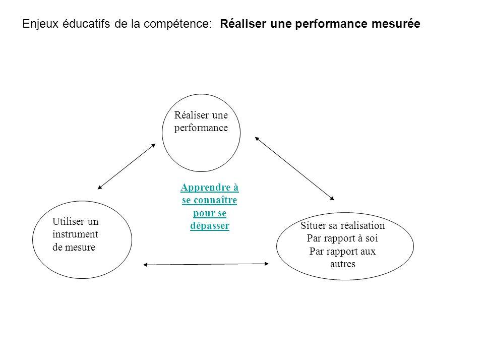 Réaliser une performance Utiliser un instrument de mesure Apprendre à se connaître pour se dépasser Situer sa réalisation Par rapport à soi Par rappor