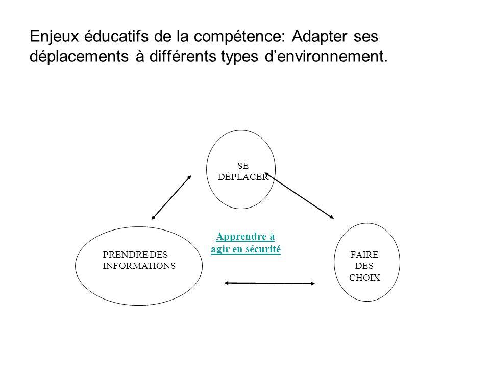 FAIRE DES CHOIX PRENDRE DES INFORMATIONS SE DÉPLACER Apprendre à agir en sécurité Enjeux éducatifs de la compétence: Adapter ses déplacements à différ