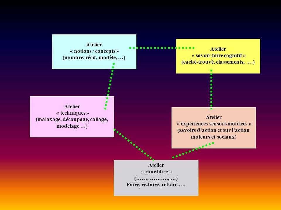 Atelier « notions / concepts » (nombre, récit, modèle, …) Atelier « savoir-faire cognitif » (caché-trouvé, classements, …) Atelier « expériences sensori-motrices » (savoirs daction et sur laction moteurs et sociaux) Atelier « roue libre » (……, ………., …) Faire, re-faire, refaire ….