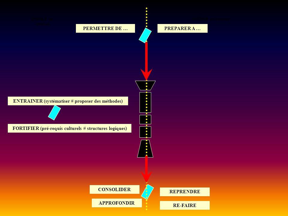 ENTREE en situation PREPARER A … ENTRAINER (systématiser # proposer des méthodes) RE-FAIRE CONSOLIDER FORTIFIER (pré-requis culturels # structures logiques) PERMETTRE DE … REPRENDRE APPROFONDIR