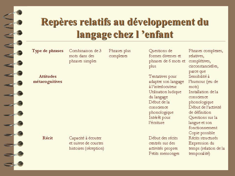 Repères relatifs au développement du langage chez l enfant