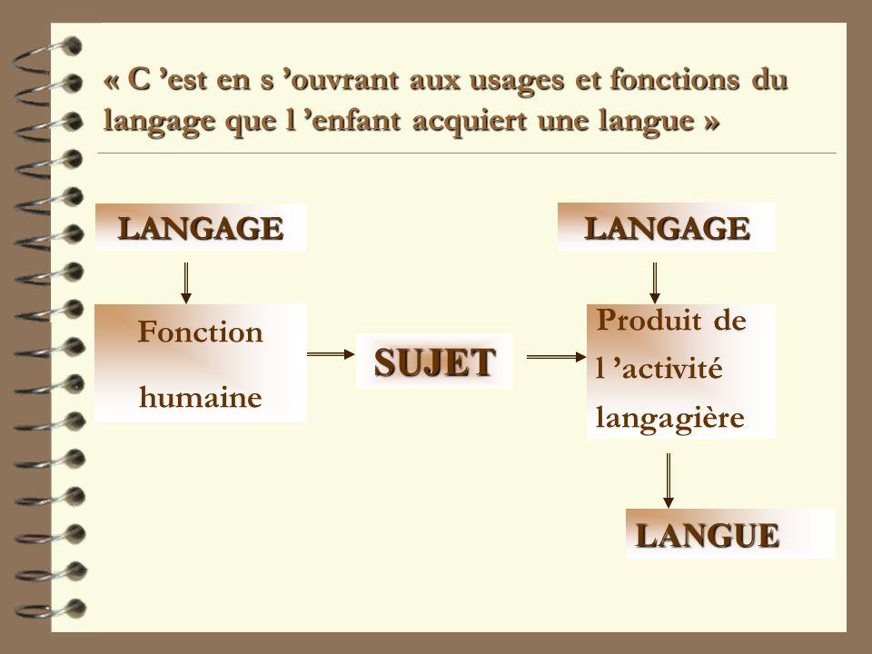 « C est en s ouvrant aux usages et fonctions du langage que l enfant acquiert une langue » SUJET LANGAGE Fonction humaine LANGAGE Produit de l activité langagière LANGUE
