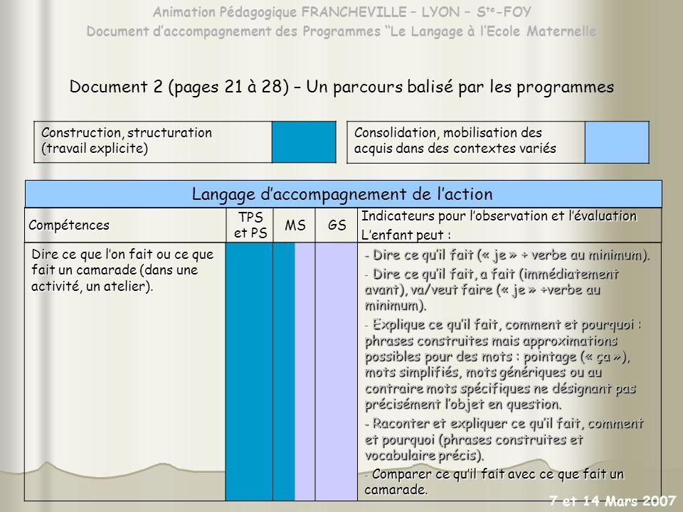 Animation Pédagogique FRANCHEVILLE – LYON – S te -FOY Document daccompagnement des Programmes Le Langage à lEcole Maternelle Document 2 (pages 21 à 28