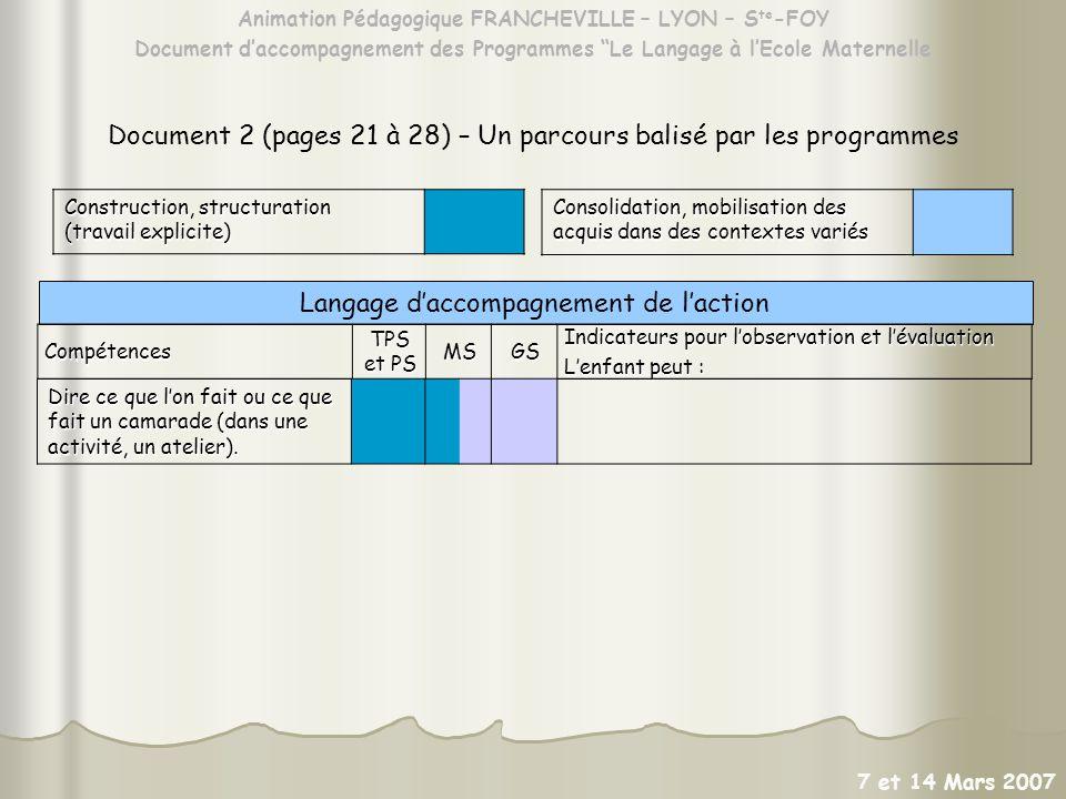Animation Pédagogique FRANCHEVILLE – LYON – S te -FOY Document daccompagnement des Programmes Le Langage à lEcole Maternelle 7 et 14 Mars 2007 Langage