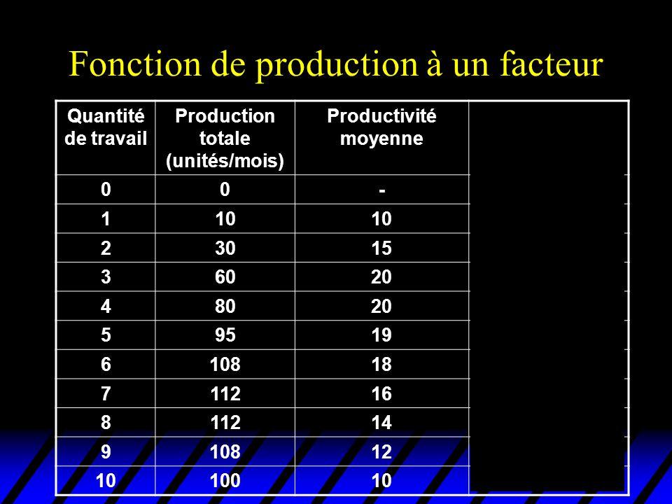 Fonction de production à un facteur Quantité de travail Production totale (unités/mois) Productivité moyenne Productivité marginale 00-- 110 2301520 3602030 48020 5951915 61081813 7112164 8112140 910812-4 1010010-8