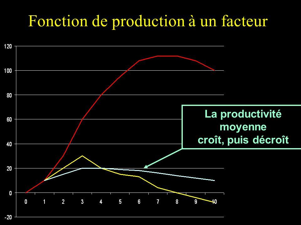 Fonction de production à un facteur La productivité moyenne croît, puis décroît