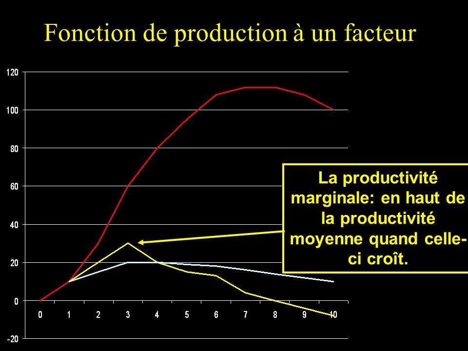 Fonction de production à un facteur La productivité marginale: en haut de la productivité moyenne quand celle- ci croît.