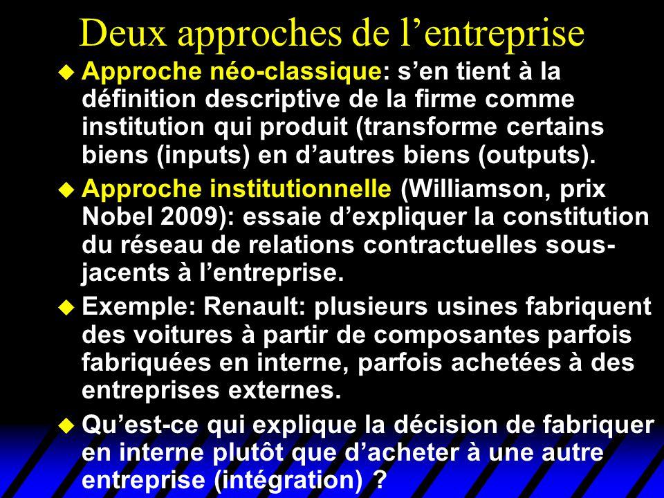 Deux approches de lentreprise u Approche néo-classique: sen tient à la définition descriptive de la firme comme institution qui produit (transforme certains biens (inputs) en dautres biens (outputs).