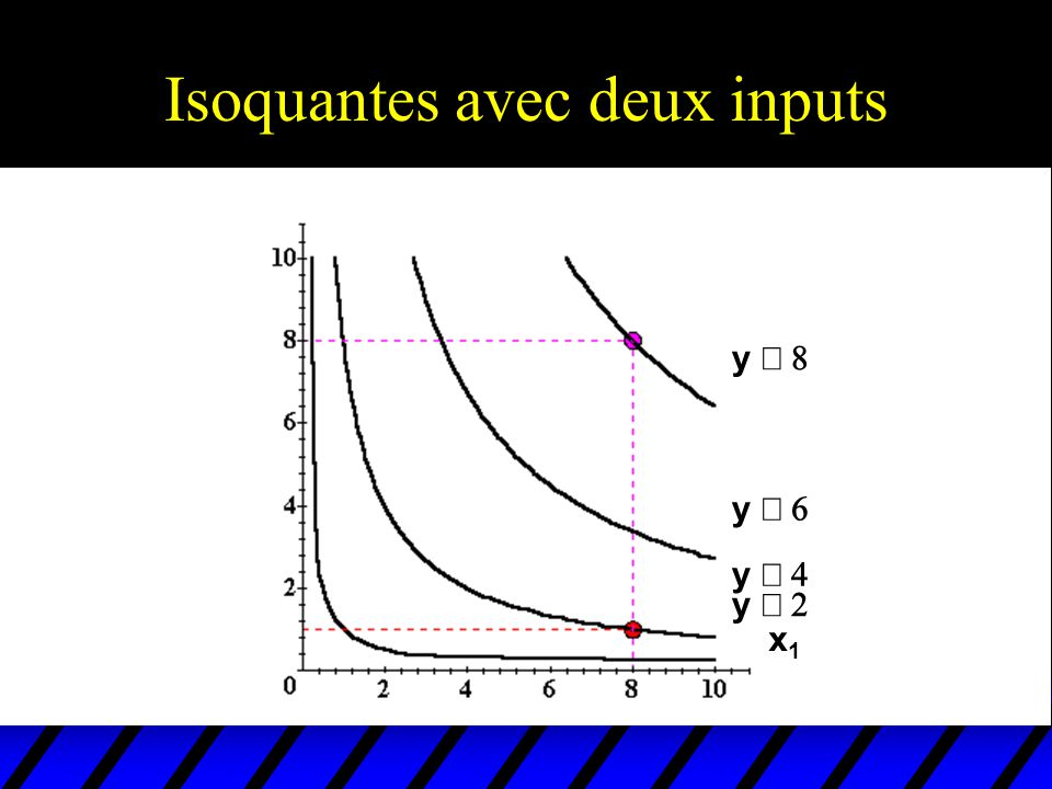Isoquantes avec deux inputs y y x1x1 x2x2 y y