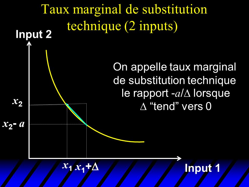 Taux marginal de substitution technique (2 inputs) Input 1 x2x2 x1x1 Input 2 x 1 + x 2 - a On appelle taux marginal de substitution technique le rappo