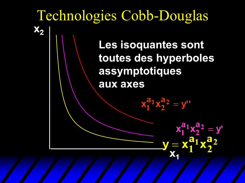 x2x2 x1x1 Les isoquantes sont toutes des hyperboles assymptotiques aux axes Technologies Cobb-Douglas