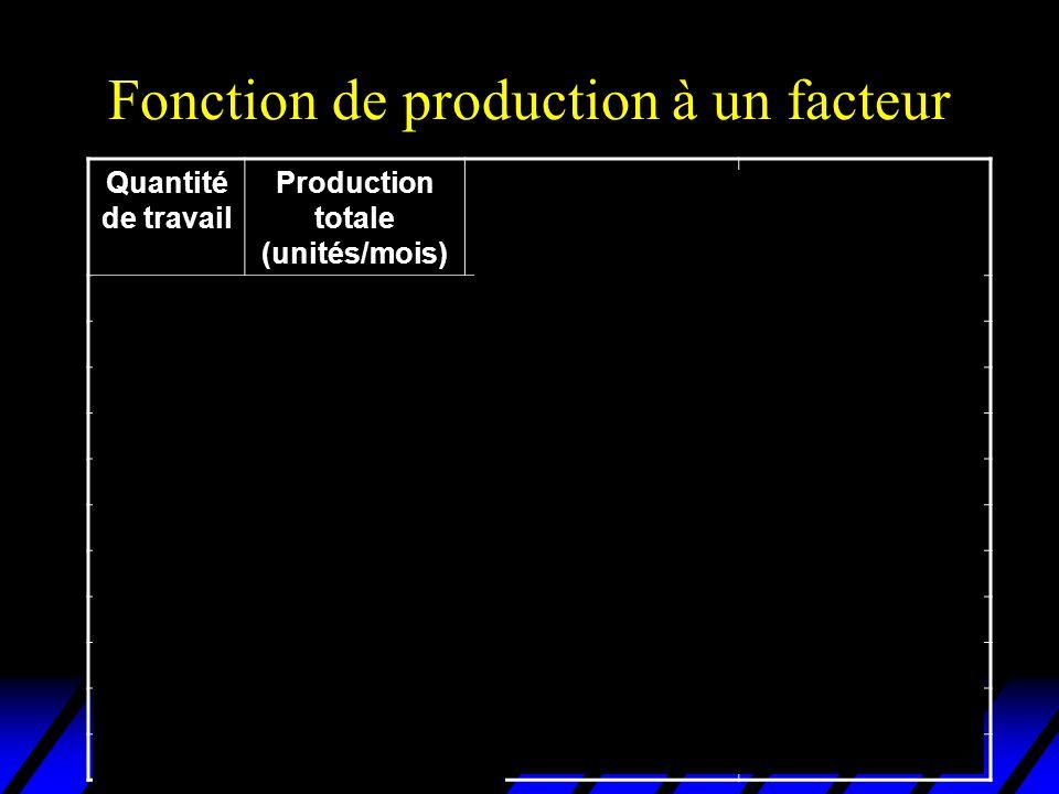 Technologie à substitution parfaite 9 3 18 6 24 8 x1x1 x2x2 x 1 + 3x 2 = 9 x 1 + 3x 2 = 18 x 1 + 3x 2 = 24 Isoquantes linéaires et parallèles