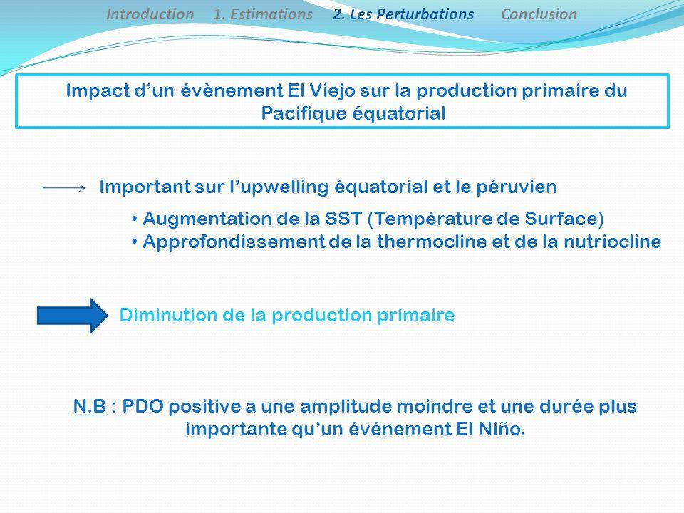 Impact dun évènement El Viejo sur la production primaire du Pacifique équatorial Important sur lupwelling équatorial et le péruvien Augmentation de la