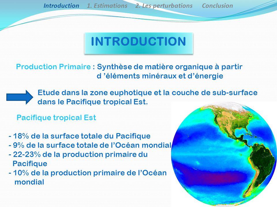 Introduction 1.Estimations 2.