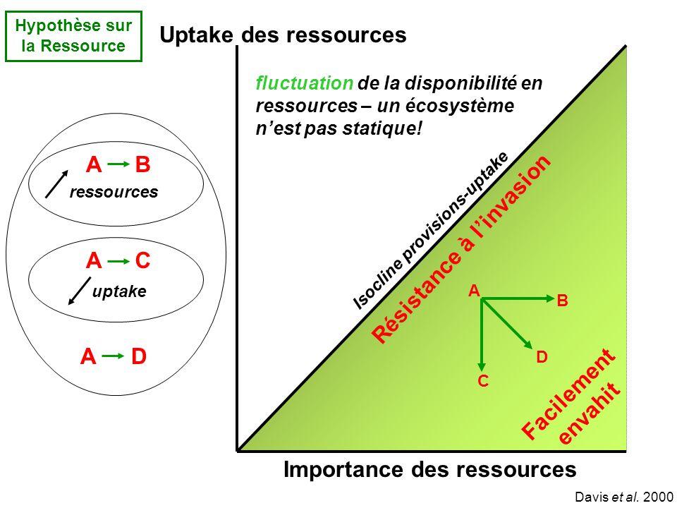 Hypothèse sur la Ressource A B C D Isocline provisions-uptake Résistance à linvasion Facilement envahit Importance des ressources Uptake des ressources Davis et al.