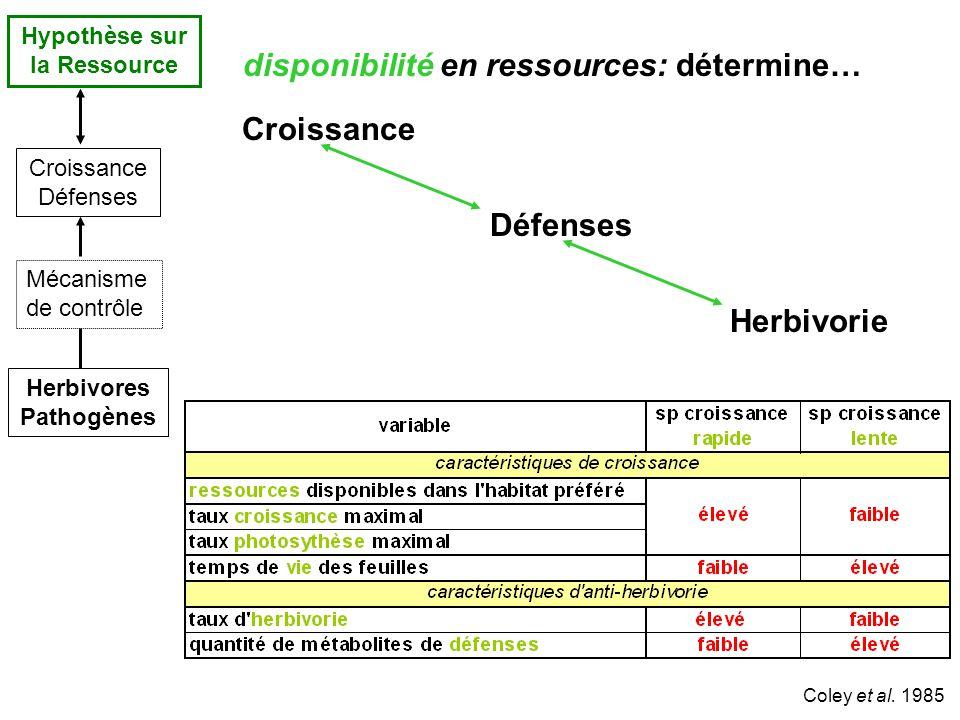 Herbivores Pathogènes Croissance Défenses Mécanisme de contrôle Hypothèse sur la Ressource Coley et al.