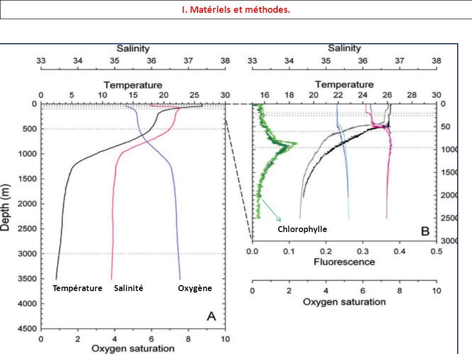 I. Matériels et méthodes. Température SalinitéOxygène Chlorophylle
