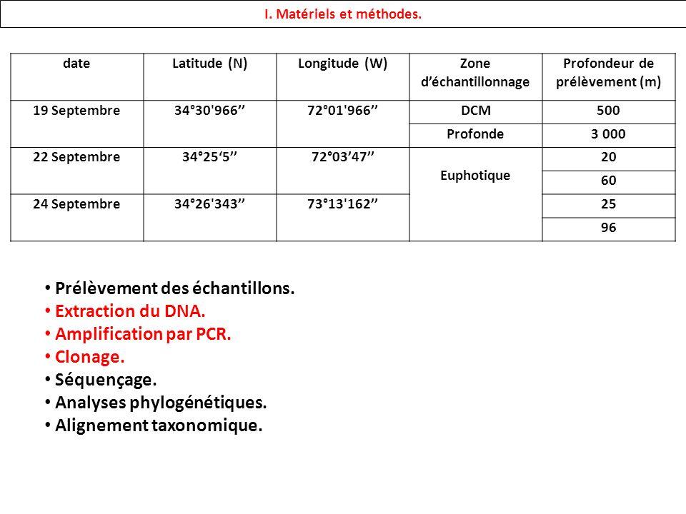 dateLatitude (N)Longitude (W)Zone déchantillonnage Profondeur de prélèvement (m) 19 Septembre34°30 96672°01 966DCM500 Profonde3 000 22 Septembre34°25572°0347 Euphotique 20 60 24 Septembre34°26 34373°13 16225 96 I.