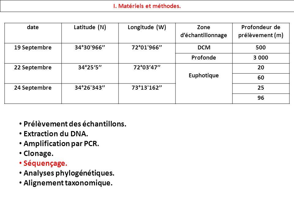 dateLatitude (N)Longitude (W)Zone déchantillonnage Profondeur de prélèvement (m) 19 Septembre34°30'96672°01'966DCM500 Profonde3 000 22 Septembre34°255