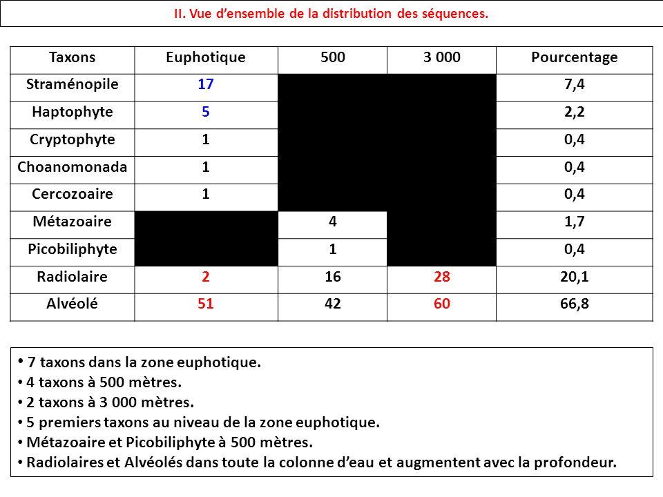 TaxonsSeuil didentité (%) 8095979899 Straménopile211121314 Haptophyte14455 Cryptophyte11111 Choanomonada11111 Cercozoaire11111 Métazoaire22222 Picobiliphyte11111 Radiolaire512131422 Alvéolé345586676 EchantillonSeuil didentité (%) 8095979899 Euphotique844495357 500 m1031343639 3 000 m415192333 II.