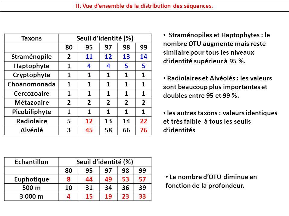 TaxonsSeuil didentité (%) 8095979899 Straménopile211121314 Haptophyte14455 Cryptophyte11111 Choanomonada11111 Cercozoaire11111 Métazoaire22222 Picobil