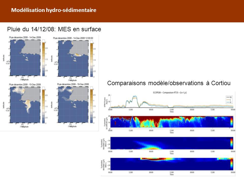 Modélisation hydro-sédimentaire Comparaisons modèle/observations à Cortiou Pluie du 14/12/08: MES en surface
