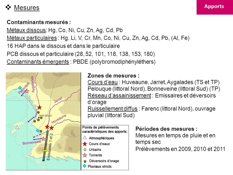 Campagnes FLUMES-RHOMA 2010 (Antedon2, IFREMER/LOV, mars-juil-nov) panache du Rhône sédimentologie, hydrodynamique et optique Campagne RHOMA2011 (Téthys2, IFREMER/LOV/LOPB) zone Marseille-Rhône sédimentologie, hydrodynamique et optique (y compris lachers dARVOR-C, radiales ADCP) -> paramétrisation et validation du modèle hydro-sédimentaire Campagnes de terrain Campagnes PHYBIO-RHOMA 2011 (Antedon 2, IFREMER/LOPB, mai-juin-juillet- septembre-novembre) physique et biogéochimie -> signature des intrusions du Rhône à la côte bleue, upwellings, intrusions du CN Campagnes SCOPE 07 et SCOPE08 (IFREMER) Marseille-Rhône sédimentologie, hydrodynamique à laide de la station Frame