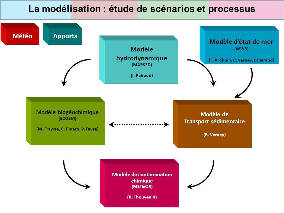 Modèle hydrodynamique (MARS3D) (I. Pairaud) Modèle de Transport sédimentaire (R. Verney) Modèle biogéochimique (ECO3M) (M. Fraysse, C. Pinazo, V. Faur