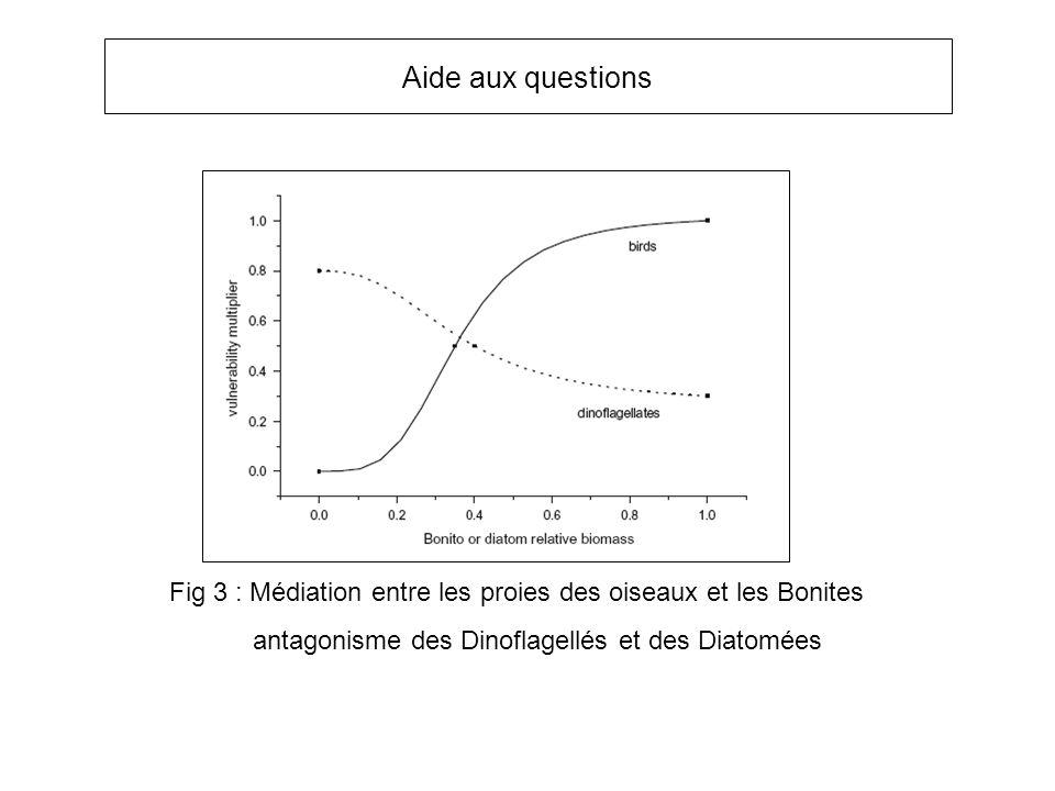 Fig 3 : Médiation entre les proies des oiseaux et les Bonites antagonisme des Dinoflagellés et des Diatomées Aide aux questions