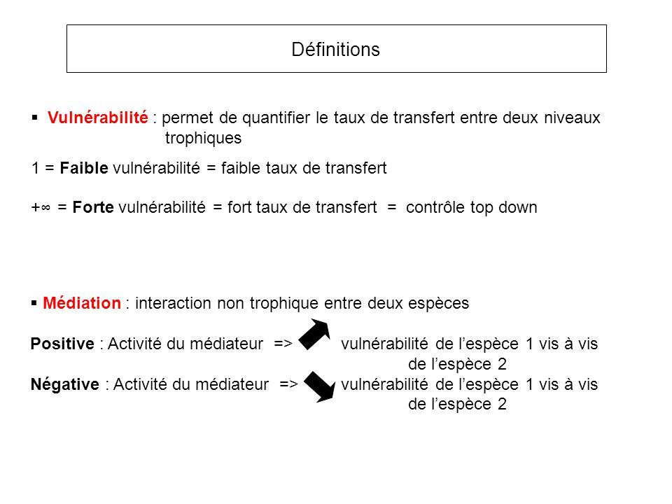 Médiation : interaction non trophique entre deux espèces Positive : Activité du médiateur => vulnérabilité de lespèce 1 vis à vis de lespèce 2 Négative : Activité du médiateur => vulnérabilité de lespèce 1 vis à vis de lespèce 2 Définitions Vulnérabilité : permet de quantifier le taux de transfert entre deux niveaux trophiques 1 = Faible vulnérabilité = faible taux de transfert + = Forte vulnérabilité = fort taux de transfert = contrôle top down