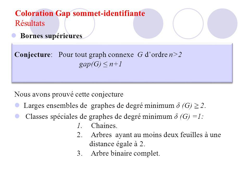 Bornes supérieures Conjecture: Pour tout graph connexe G dordre n>2 gap(G) n+1 Conjecture: Pour tout graph connexe G dordre n>2 gap(G) n+1 Nous avons