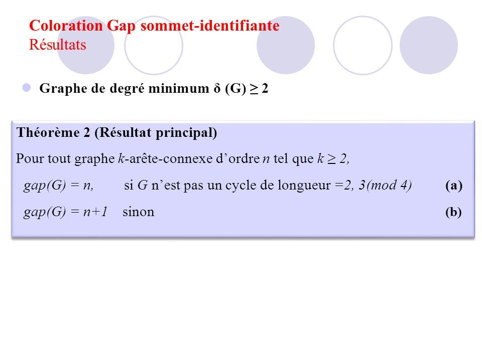 Graphe de degré minimum δ (G) 2 Théorème 2 (Résultat principal) Pour tout graphe k-arête-connexe dordre n tel que k 2, gap(G) = n, si G nest pas un cy