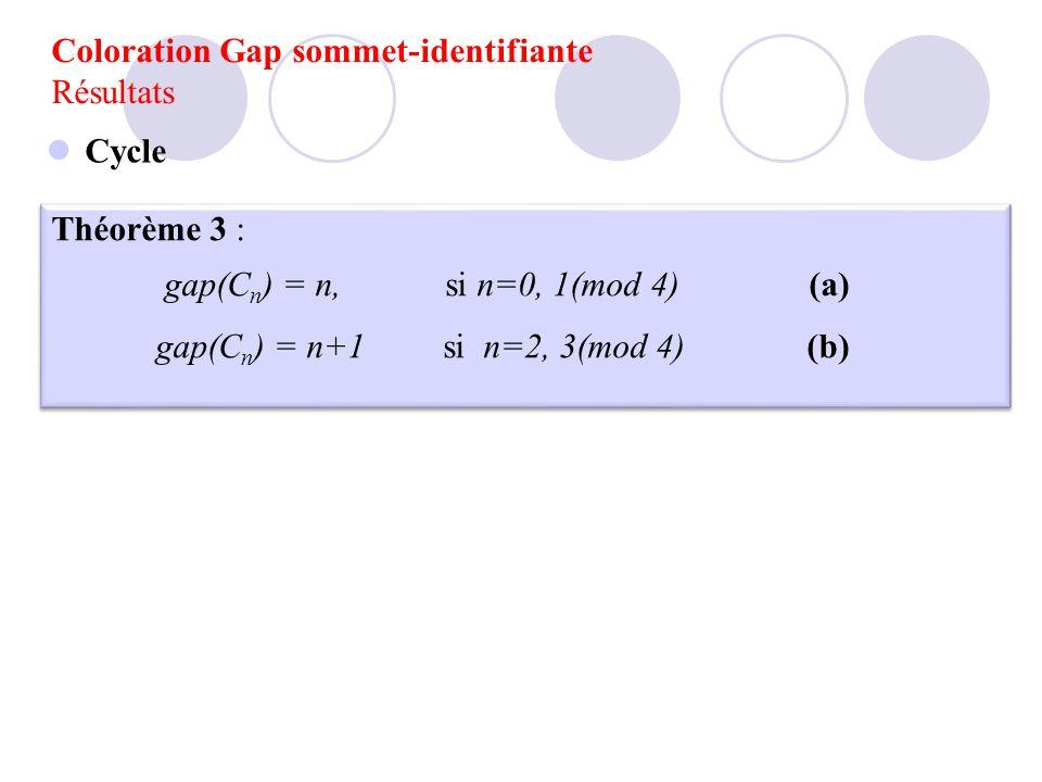 Théorème 3 : gap(C n ) = n, si n=0, 1(mod 4) (a) gap(C n ) = n+1 si n=2, 3(mod 4) (b) Théorème 3 : gap(C n ) = n, si n=0, 1(mod 4) (a) gap(C n ) = n+1
