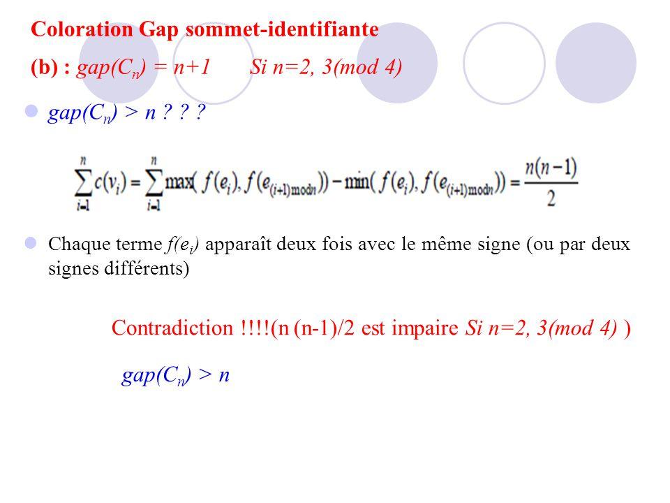 gap(C n ) > n ? ? ? Chaque terme f(e i ) apparaît deux fois avec le même signe (ou par deux signes différents) Contradiction !!!!(n (n-1)/2 est impair