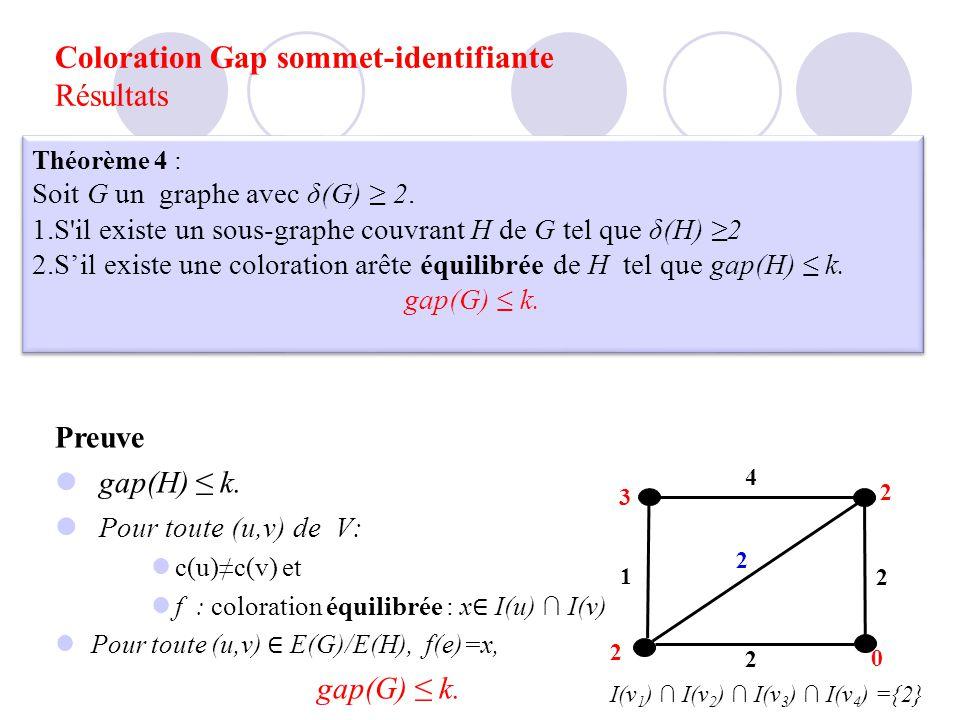 Coloration Gap sommet-identifiante Résultats Théorème 4 : Soit G un graphe avec δ(G) 2. 1.S'il existe un sous-graphe couvrant H de G tel que δ(H) 2 2.