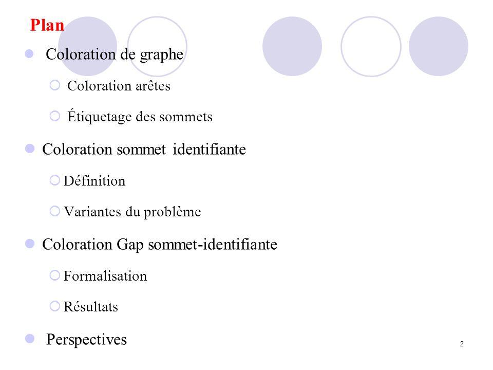 Coloration Gap sommet-identifiante Perspective Conjecture 2 (Graphe de degré minimum δ (G) 2) Pour tout graphe G dordre n avec un degré minimum δ (G) 2, gap(G) = n, si G nest pas un cycle de longueur =2, 3(mod 4) (a) gap(G) = n+1 sinon (b) Conjecture 2 (Graphe de degré minimum δ (G) 2) Pour tout graphe G dordre n avec un degré minimum δ (G) 2, gap(G) = n, si G nest pas un cycle de longueur =2, 3(mod 4) (a) gap(G) = n+1 sinon (b) Conjecture 3 (Arbre ) Pour tout arbre T dordre n 3, gap(T) = n, si la condition (ii) du Théorème 1 est remplie (a) gap(T) = n-1 sinon (b) Conjecture 3 (Arbre ) Pour tout arbre T dordre n 3, gap(T) = n, si la condition (ii) du Théorème 1 est remplie (a) gap(T) = n-1 sinon (b)