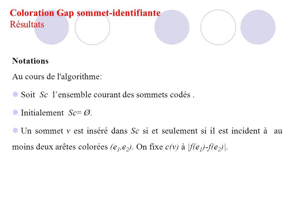 Notations Au cours de l'algorithme: Soit Sc lensemble courant des sommets codés. Initialement Sc= Ø. Un sommet v est inséré dans Sc si et seulement si