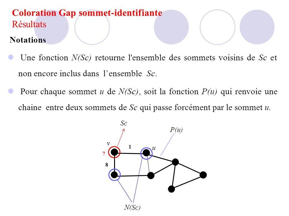 1 8 7 Sc N(Sc) P(u) v u Notations Une fonction N(Sc) retourne l'ensemble des sommets voisins de Sc et non encore inclus dans lensemble Sc. Pour chaque