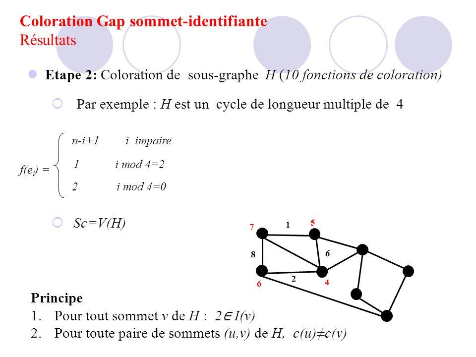 Etape 2: Coloration de sous-graphe H (10 fonctions de coloration) Par exemple : H est un cycle de longueur multiple de 4 Sc=V(H) 1 i mod 4=2 f(e i ) =