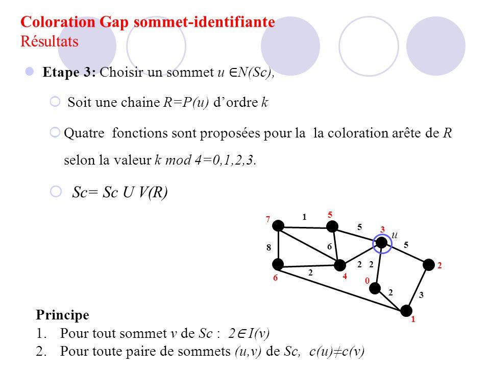 Etape 3: Choisir un sommet u N(Sc), Soit une chaine R=P(u) dordre k Quatre fonctions sont proposées pour la la coloration arête de R selon la valeur k