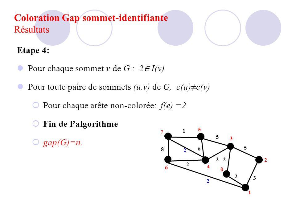 Etape 4: Pour chaque sommet v de G : 2 I(v) Pour toute paire de sommets (u,v) de G, c(u)c(v) Pour chaque arête non-colorée: f(e) =2 Fin de lalgorithme