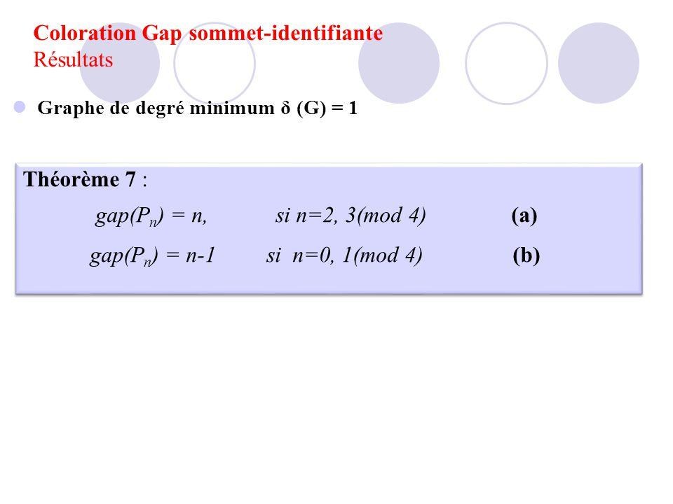 Coloration Gap sommet-identifiante Résultats Graphe de degré minimum δ (G) = 1 Théorème 7 : gap(P n ) = n, si n=2, 3(mod 4) (a) gap(P n ) = n-1 si n=0