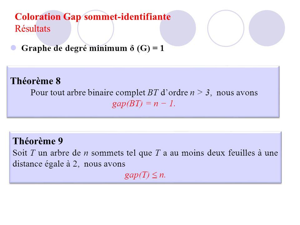 Coloration Gap sommet-identifiante Résultats Théorème 8 Pour tout arbre binaire complet BT dordre n > 3, nous avons gap(BT) = n 1. Théorème 8 Pour tou