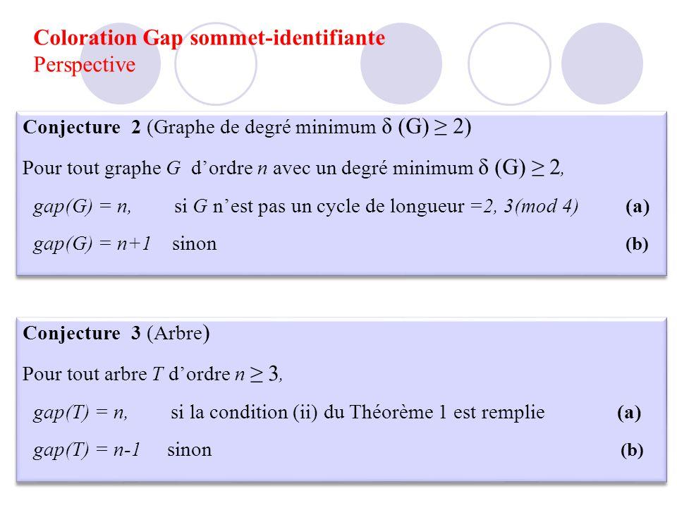 Coloration Gap sommet-identifiante Perspective Conjecture 2 (Graphe de degré minimum δ (G) 2) Pour tout graphe G dordre n avec un degré minimum δ (G)
