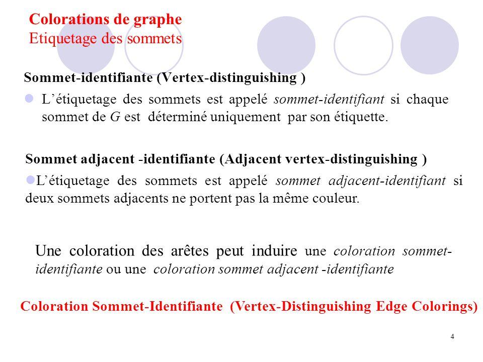 Coloration sommet-identifiante Définition Irregular weighting (Chartrand et al,86) 1 2 2 3 3 2 6 32 3 5 8 6 10 7 9 5 Coloration des arêtes qui permette de distinguer via une fonction de codage c propre impropre Tous Les sommets Sommets adjacents Somme Union set Union multi-set vertex-distinguishing edge-colorings (Burris & Schelp, 97) {1,2} {2,4} {1,4} {1,5} {1,2,3} {1,3} 1 22 4 3 1 5 3 1 {3,5}