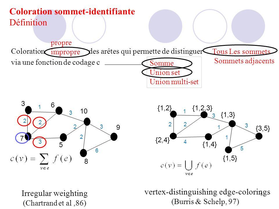 Coloration sommet-identifiante Variantes de problème PropreimpropreTous Les sommets Sommets adjacents SumSetMulti-setReference Irregular weighting xxx Chartrand et al,86 vertex- colouring edge- weighting xxx Karonski et al, 04 VD-coloring xxx Burris & Schelp, 97 Adjacent strong edge coloring xxx Zhang et al,02 point distinguishing edge-coloring xxx Harary & Pltholtan, 85 detectable coloring xxx Chartrand et al,06 vertex- colouring edge- partition xxx Addario-Berry et al 04 General neighbour- distinguishing xxx Ervin et al, 05 Coloration arête Identifiante Fonction de codage